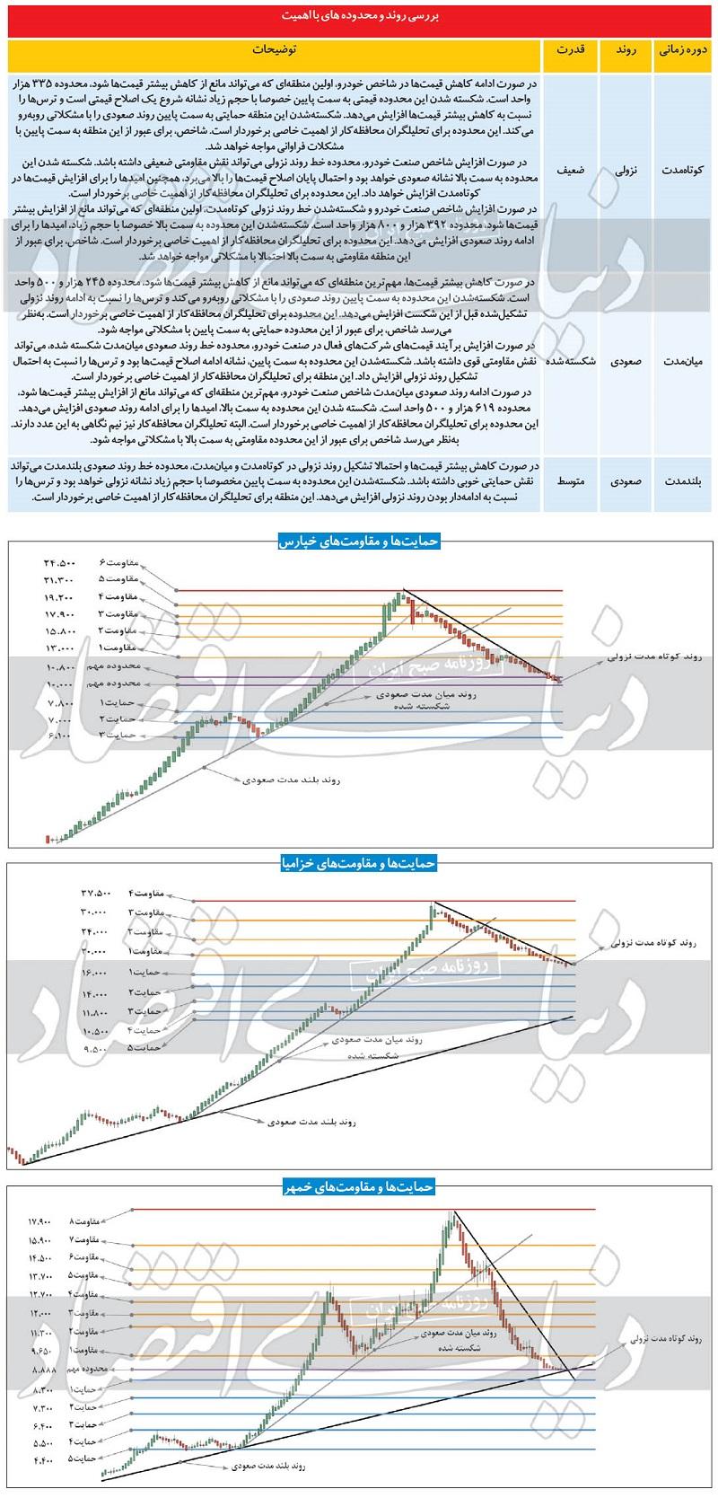 تحلیل زیر و بم نمادهای خودرویی بورس / سهام خودرویی چقدر ارزنده هستند؟