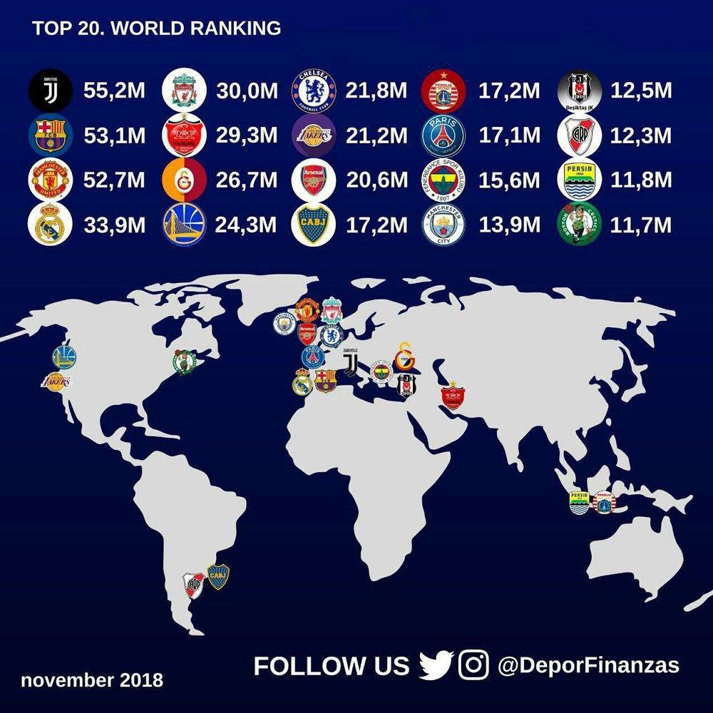 پر طرفدارترین باشگاه های فوتبال جهان