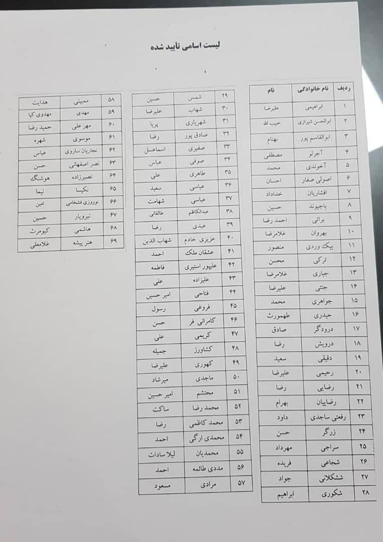 اسامی افراد تایید صلاحیت شده برای انتخابات فدراسیون فوتبال