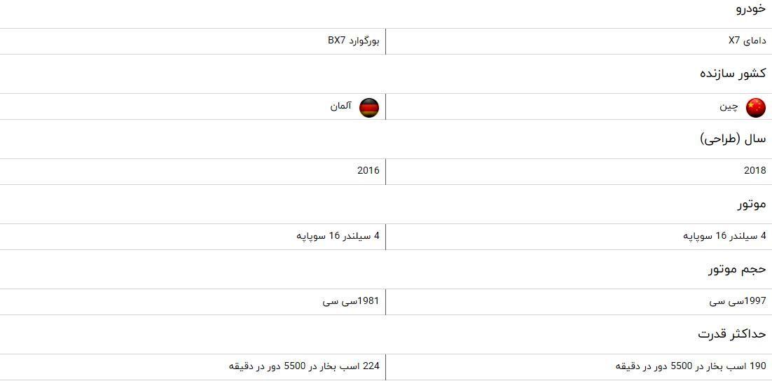 مقایسه خودرو دامای X7 و بورگوارد BX7 + جدول