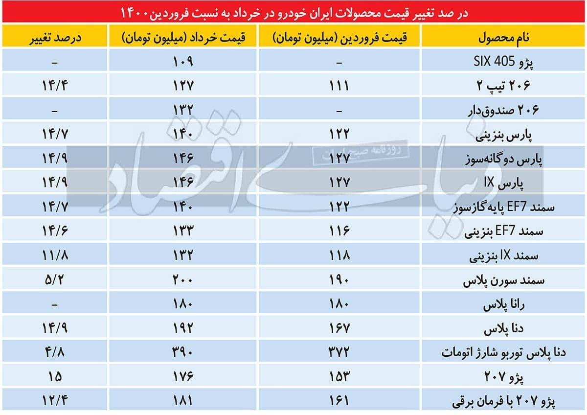 درصد تغییر قیمت محصولات ایران خودرو در خرداد به نسبت فروردین ۱۴۰۰