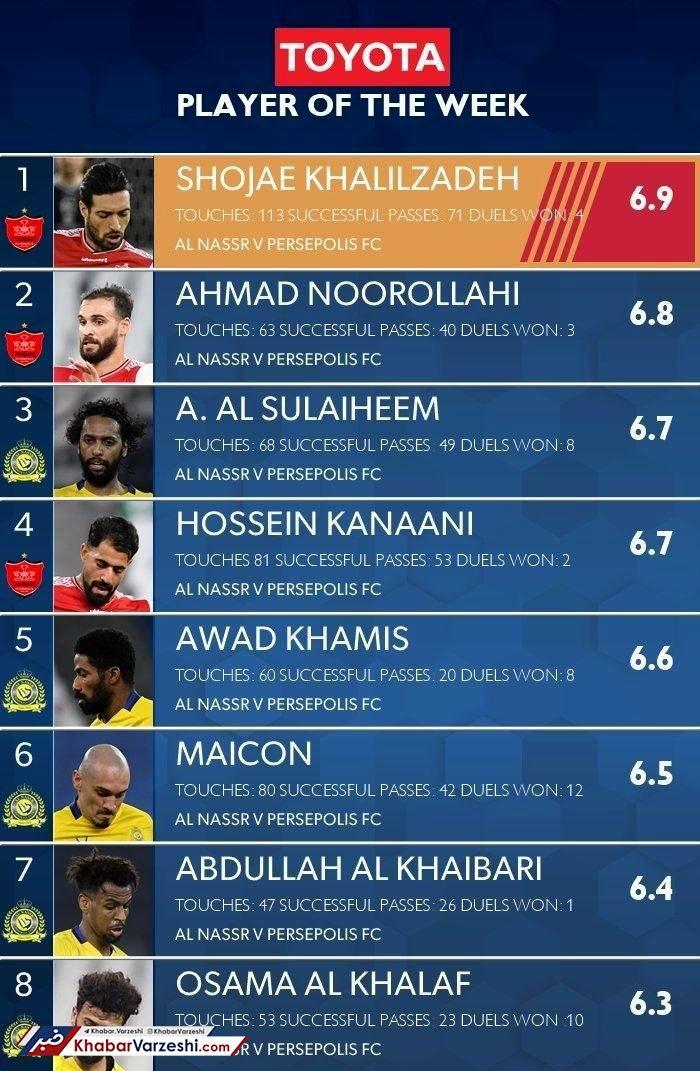 شجاع بهترین بازیکن مرحله نیمهنهایی لیگ قهرمانان آسیا