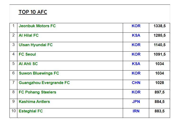 برترین تیم های آسیا در دهه دوم قرن 21