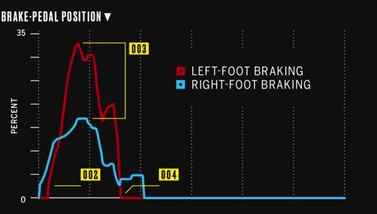 pedal-dance-brake-pedal-position
