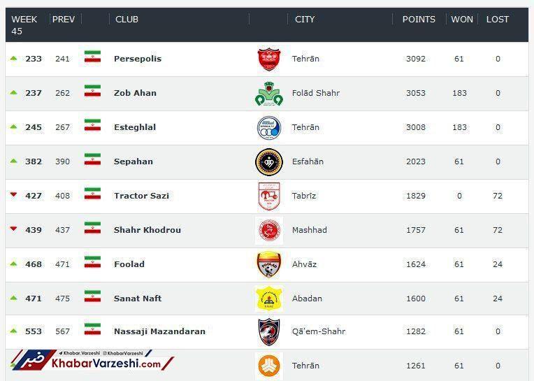 پرسپولیس و ذوب آهن بهترین تیمهای ایران