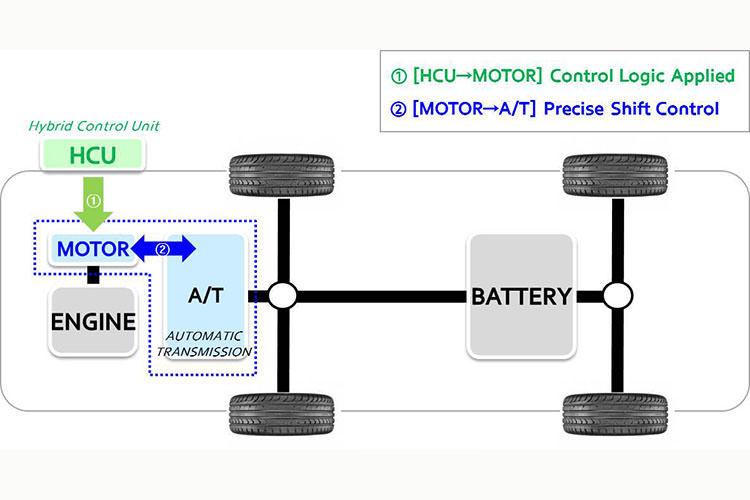 سیستم کنترل تعویض دنده هیوندای / hyundai
