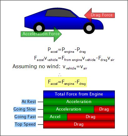 acceleration_vs_drag