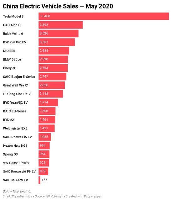 رکورد تسلا مدل ۳ در فروش خودروهای برقی