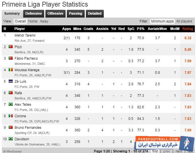 سایت «هواسکورد» به بازیکنان لیگ پرتغال تا پایان هفته چهارم امتیاز داده که مهدی طارمی با کسب ۸٫۳۲ امتیاز در راس بهترین ها قرار دارد.