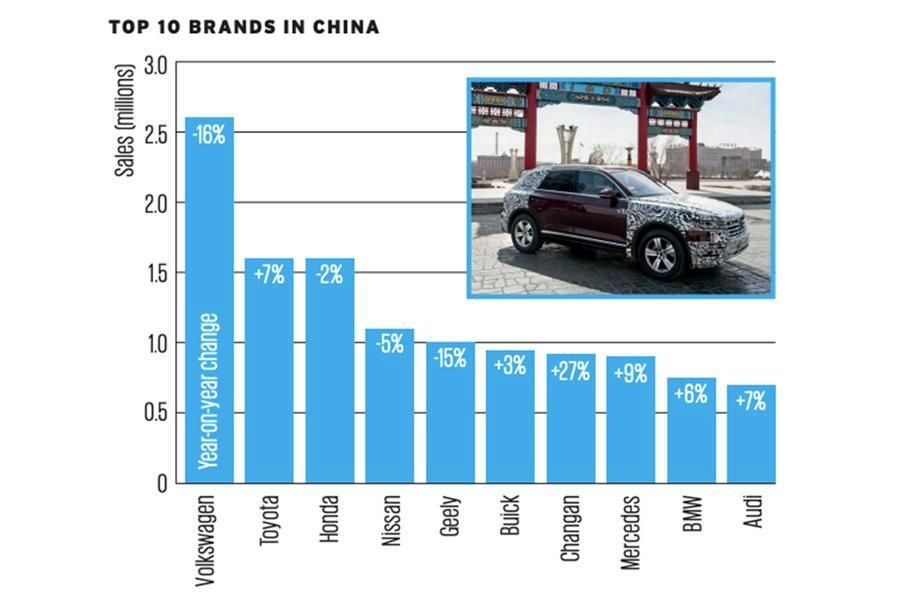 برندگان و بازندگان بازار جهانی خودرو در سال 2020