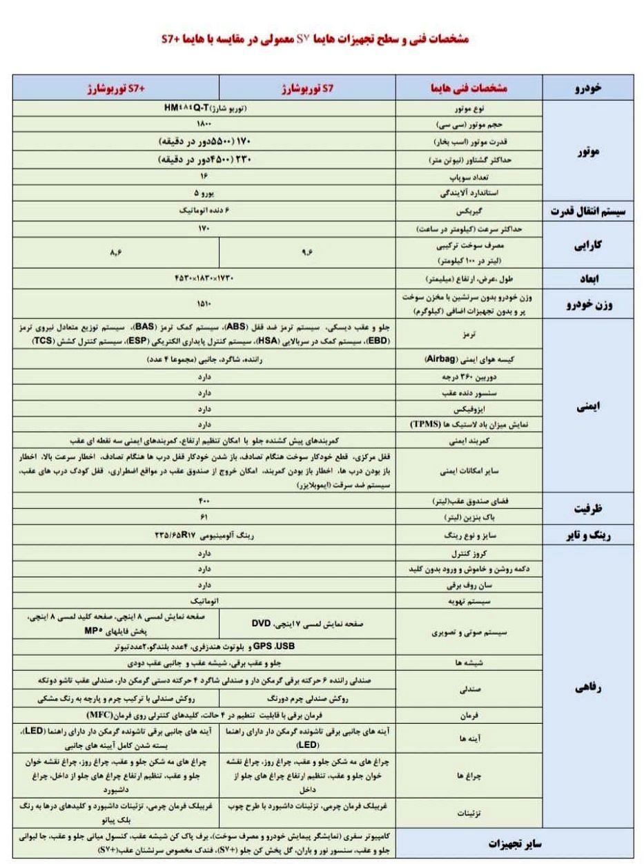 مشخصات کامل خودرو هایما S7 پلاس