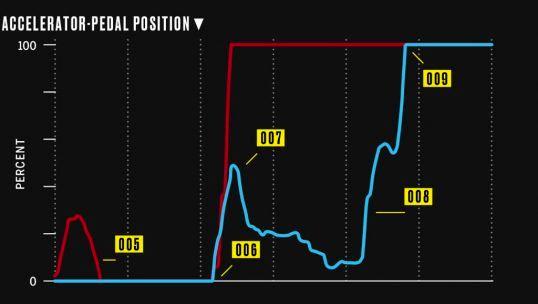 pedal-dance-accelerator-pedal-position